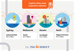 Breaking down the Australian Housing Market